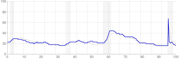 Kentucky monthly unemployment rate chart from 1990 to September 2021